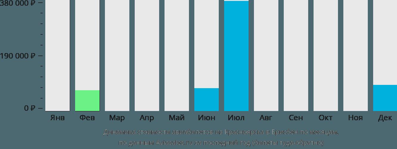 Динамика стоимости авиабилетов из Красноярска в Брисбен по месяцам
