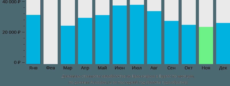 Динамика стоимости авиабилетов из Красноярска в Бургас по месяцам