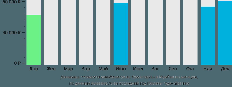 Динамика стоимости авиабилетов из Красноярска в Мумбаи по месяцам
