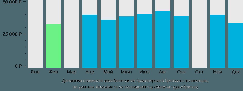 Динамика стоимости авиабилетов из Красноярска в Брюссель по месяцам