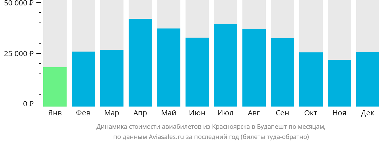 Динамика стоимости авиабилетов из Красноярска в Будапешт по месяцам