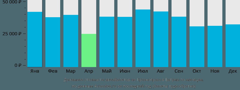 Динамика стоимости авиабилетов из Красноярска в Батуми по месяцам