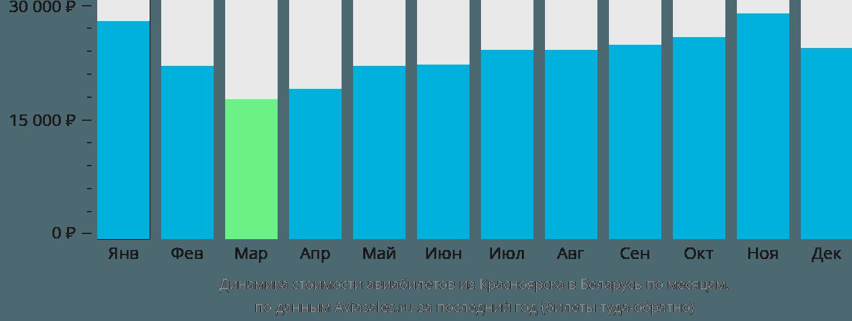 Динамика стоимости авиабилетов из Красноярска в Беларусь по месяцам