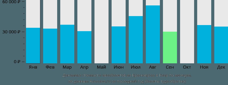 Динамика стоимости авиабилетов из Красноярска в Каир по месяцам