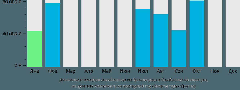 Динамика стоимости авиабилетов из Красноярска в Касабланку по месяцам