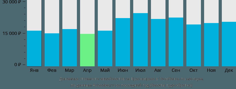 Динамика стоимости авиабилетов из Красноярска в Челябинск по месяцам