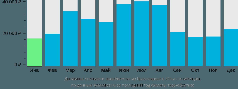 Динамика стоимости авиабилетов из Красноярска в Кёльн по месяцам