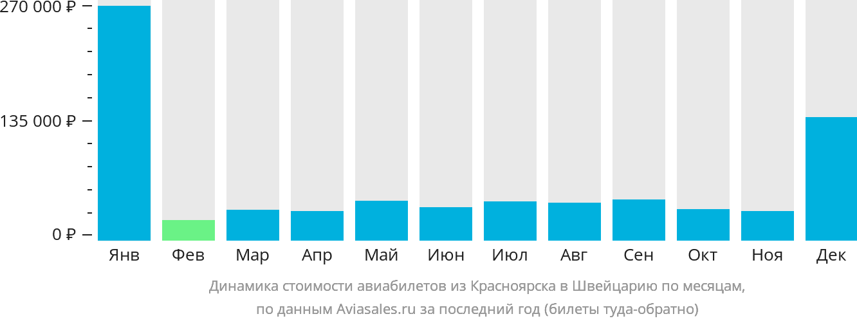 Динамика стоимости авиабилетов из Красноярска в Швейцарию по месяцам