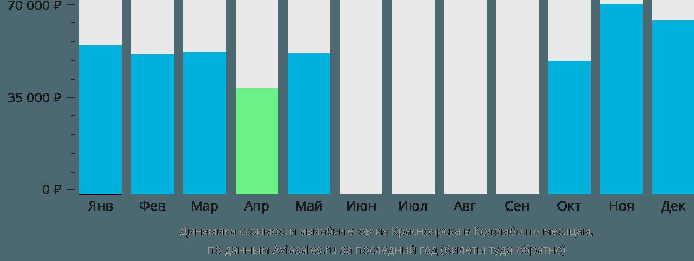 Динамика стоимости авиабилетов из Красноярска в Коломбо по месяцам