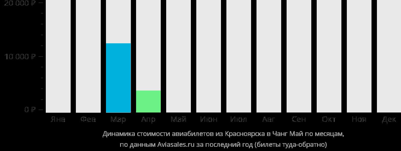 Динамика стоимости авиабилетов из Красноярска в Чиангмай по месяцам