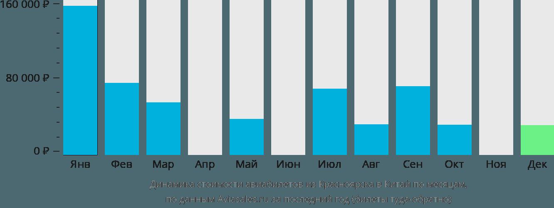 Динамика стоимости авиабилетов из Красноярска в Китай по месяцам