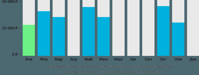 Динамика стоимости авиабилетов из Красноярска в Копенгаген по месяцам