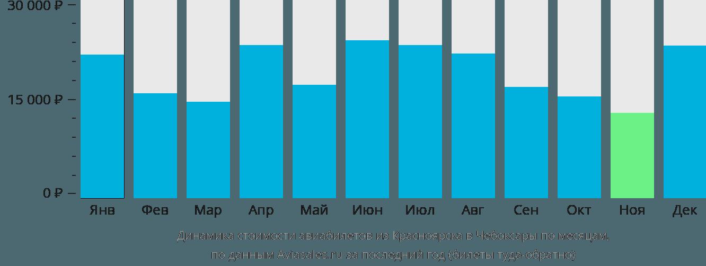 Динамика стоимости авиабилетов из Красноярска в Чебоксары по месяцам