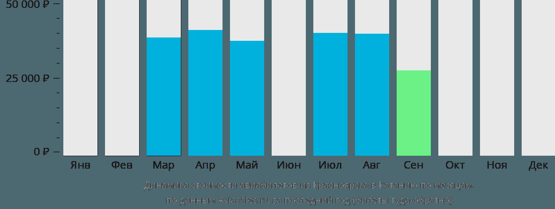 Динамика стоимости авиабилетов из Красноярска в Катанию по месяцам