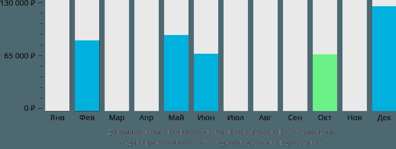 Динамика стоимости авиабилетов из Красноярска на Кубу по месяцам