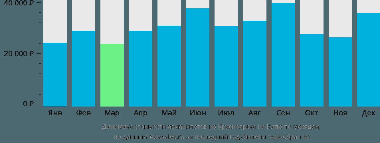 Динамика стоимости авиабилетов из Красноярска на Кипр по месяцам