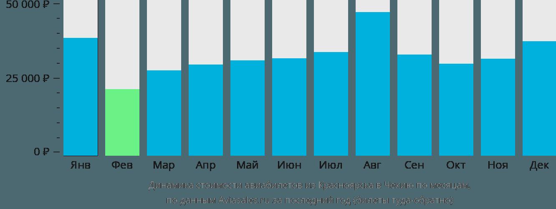 Динамика стоимости авиабилетов из Красноярска в Чехию по месяцам