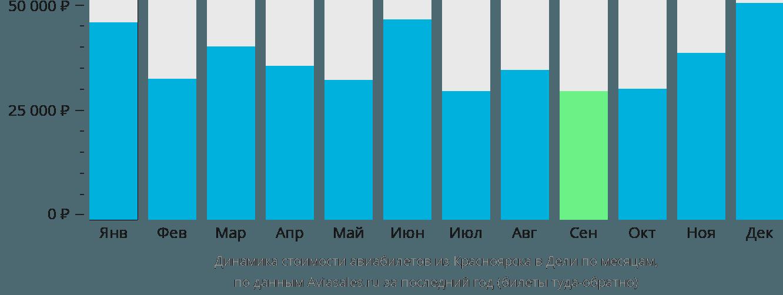 Динамика стоимости авиабилетов из Красноярска в Дели по месяцам