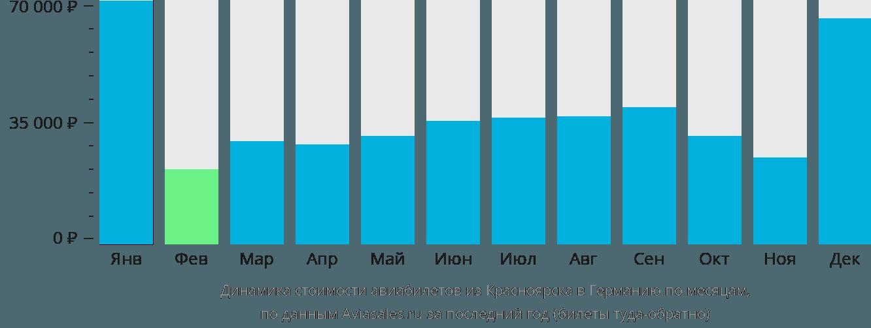 Динамика стоимости авиабилетов из Красноярска в Германию по месяцам
