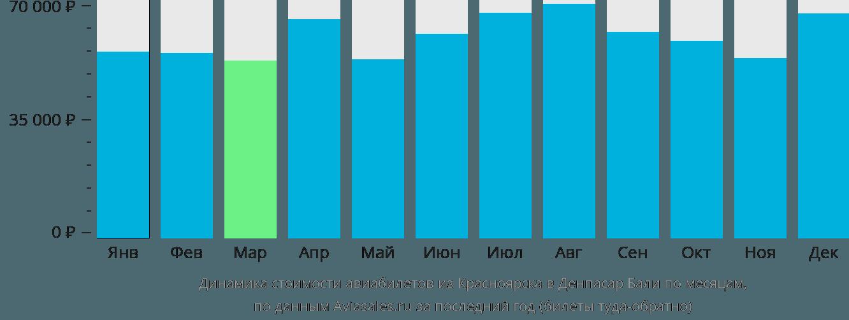 Динамика стоимости авиабилетов из Красноярска в Денпасар Бали по месяцам