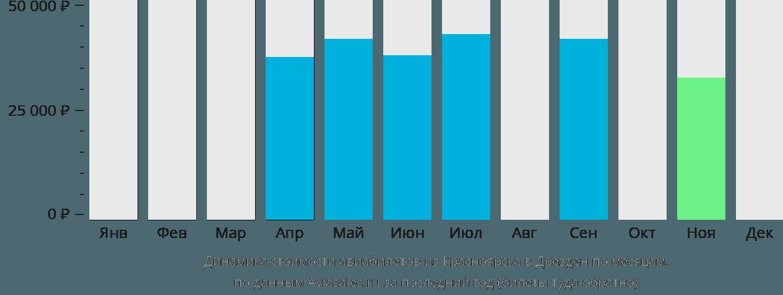 Динамика стоимости авиабилетов из Красноярска в Дрезден по месяцам