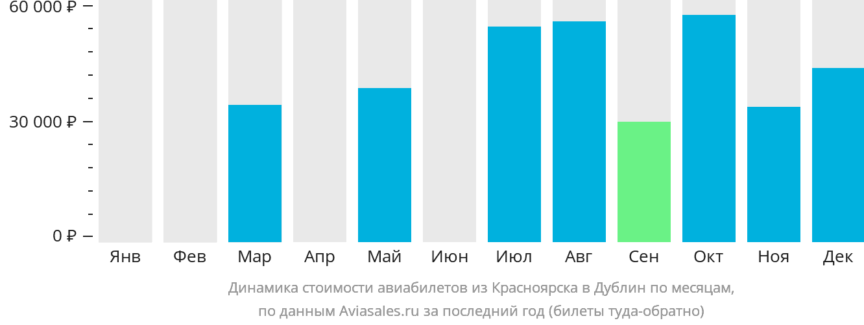 Динамика стоимости авиабилетов из Красноярска в Дублин по месяцам