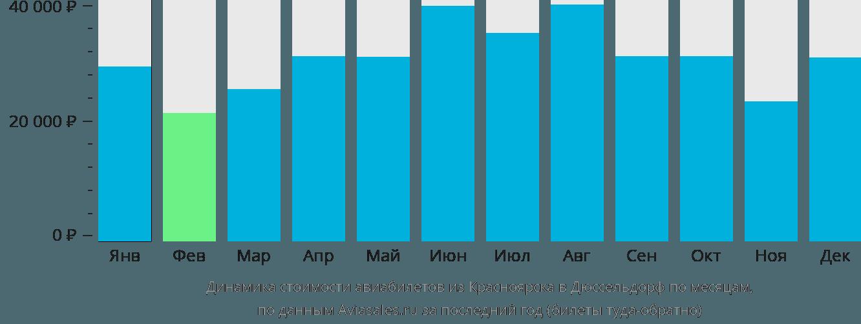 Динамика стоимости авиабилетов из Красноярска в Дюссельдорф по месяцам