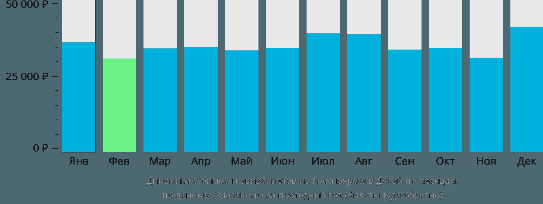 Динамика стоимости авиабилетов из Красноярска в Дубай по месяцам