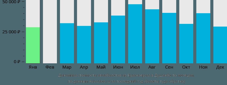 Динамика стоимости авиабилетов из Красноярска в Душанбе по месяцам