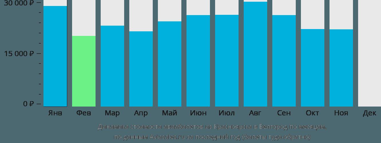 Динамика стоимости авиабилетов из Красноярска в Белгород по месяцам