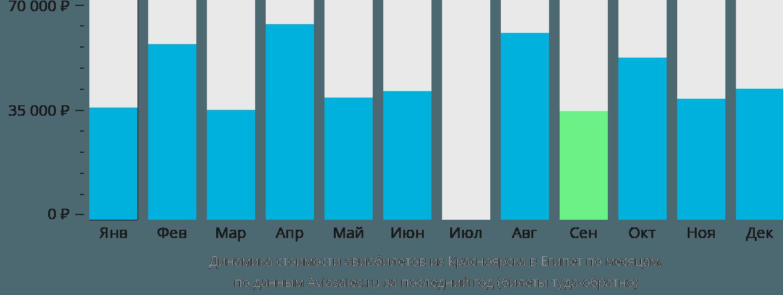 Динамика стоимости авиабилетов из Красноярска в Египет по месяцам