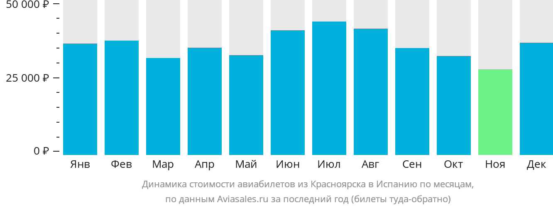 Динамика стоимости авиабилетов из Красноярска в Испанию по месяцам