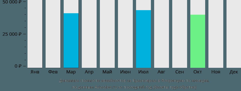 Динамика стоимости авиабилетов из Красноярска в Флоренцию по месяцам