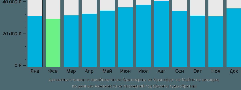 Динамика стоимости авиабилетов из Красноярска во Франкфурт-на-Майне по месяцам