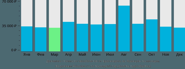 Динамика стоимости авиабилетов из Красноярска во Францию по месяцам