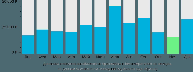 Динамика стоимости авиабилетов из Красноярска в Великобританию по месяцам