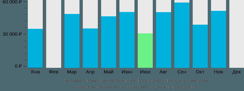 Динамика стоимости авиабилетов из Красноярска в Магадан по месяцам