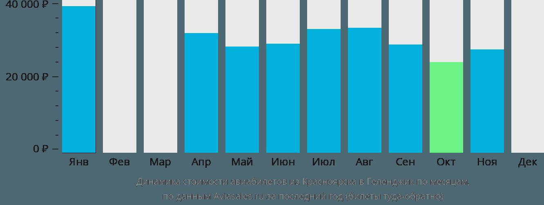 Динамика стоимости авиабилетов из Красноярска в Геленджик по месяцам