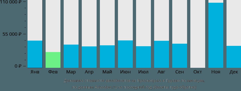 Динамика стоимости авиабилетов из Красноярска в Грузию по месяцам
