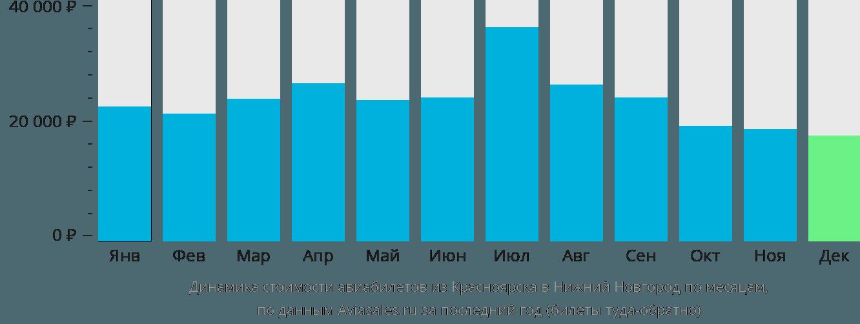 Динамика стоимости авиабилетов из Красноярска в Нижний Новгород по месяцам
