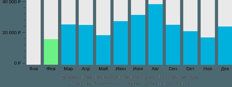 Динамика стоимости авиабилетов из Красноярска в Грозный по месяцам