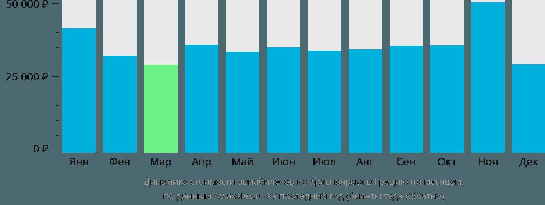 Динамика стоимости авиабилетов из Красноярска в Грецию по месяцам