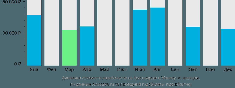 Динамика стоимости авиабилетов из Красноярска в Женеву по месяцам
