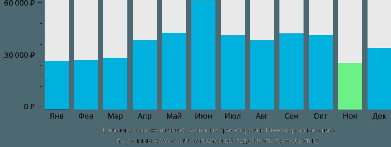 Динамика стоимости авиабилетов из Красноярска в Ганновер по месяцам