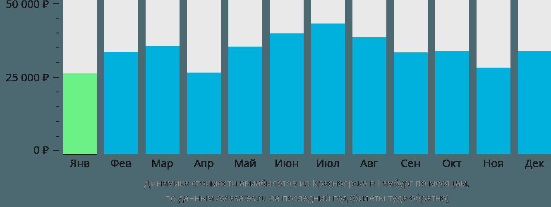 Динамика стоимости авиабилетов из Красноярска в Гамбург по месяцам