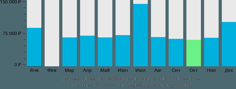 Динамика стоимости авиабилетов из Красноярска в Гавану по месяцам