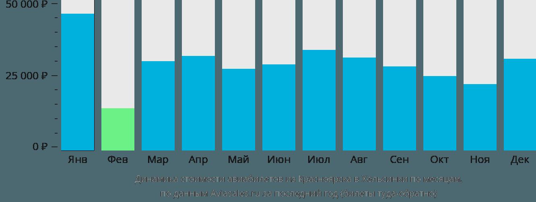 Динамика стоимости авиабилетов из Красноярска в Хельсинки по месяцам