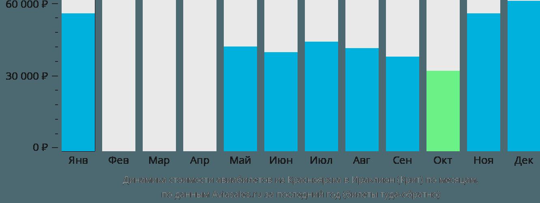 Динамика стоимости авиабилетов из Красноярска в Ираклион (Крит) по месяцам