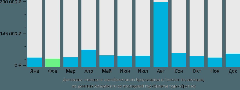 Динамика стоимости авиабилетов из Красноярска в Гонконг по месяцам