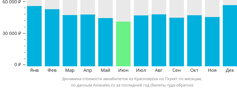 Динамика стоимости авиабилетов из Красноярска на Пхукет по месяцам